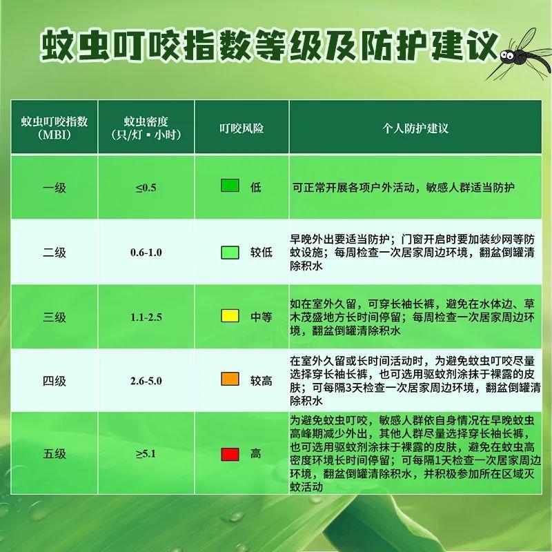 北京首发蚊虫叮咬指数今日叮咬风险较高需做好防护措施