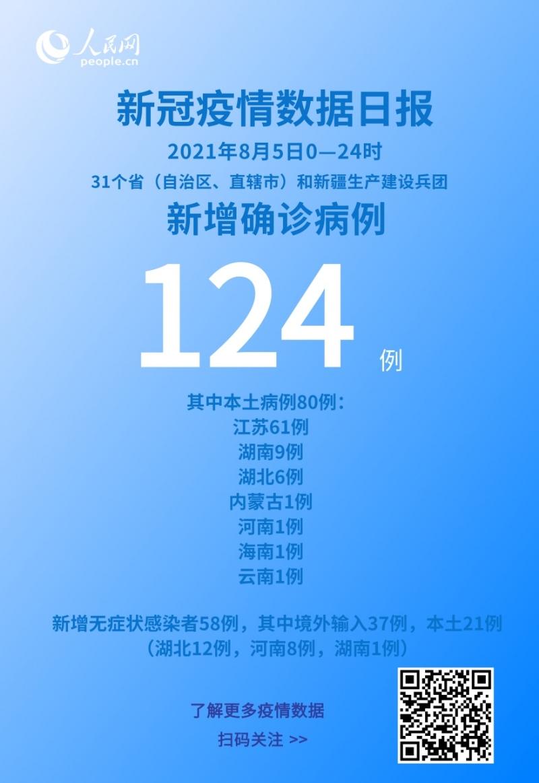各地疫情速览8月5日新增确诊病例124例本土病例80例